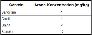 Arsen_Tabelle