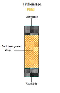 Filtereinlage_FDN2