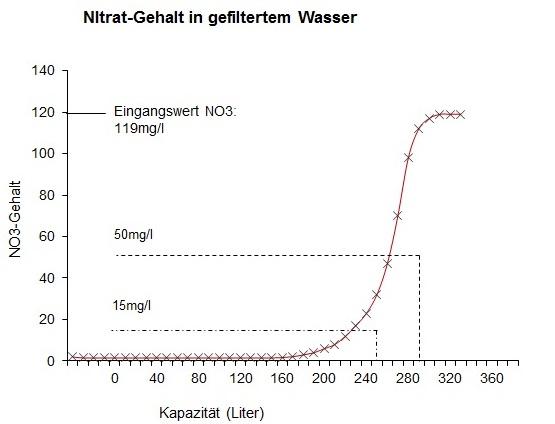 Graf_Nitrat